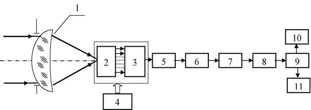 схема тепловизора с